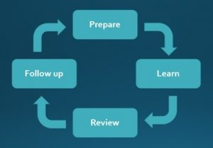 The Language Professional - Prepare-Learn-Review-Followup