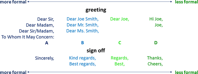 Email Greeetings and Sign offs