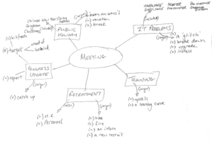 Meeting Essentials - Attending a Meeting - Mind map