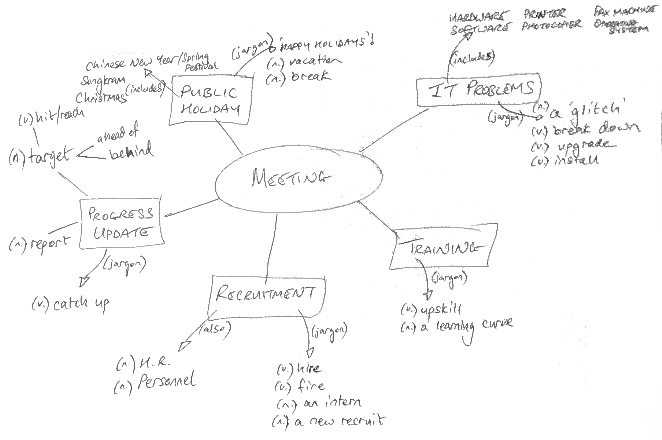 Meeting Essentials - Attending a Meeting - Mind map