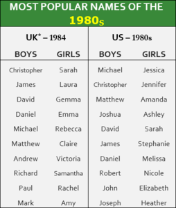 Popular names from the 1980s